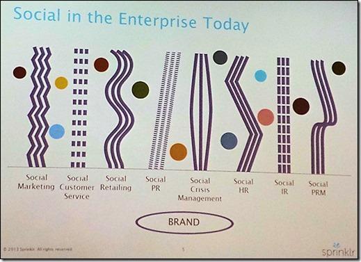 Social in the Enterprise Today