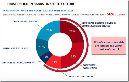 Trust Deficit in Banks