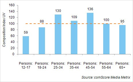 twitter-comscore-ages-0903