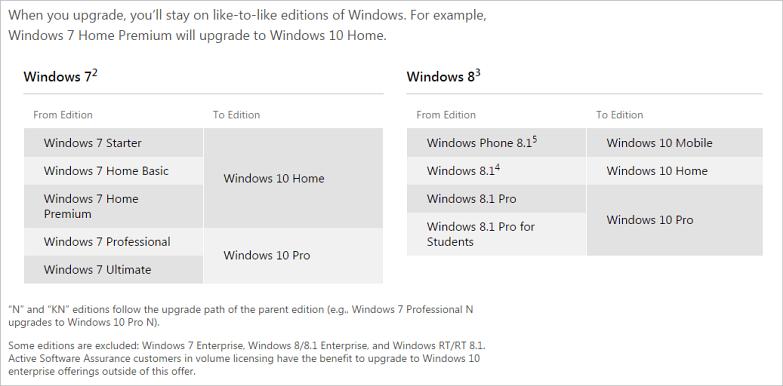 Windows 10 upgrade editions