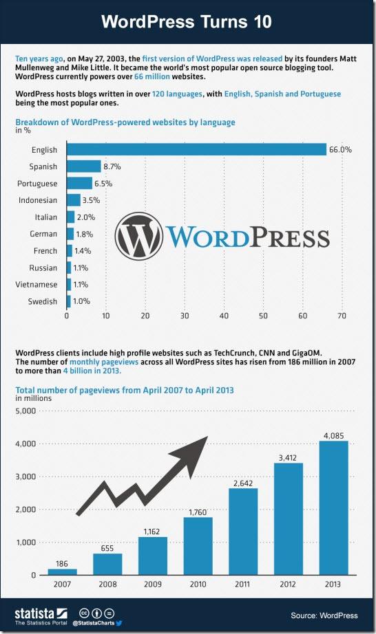 WordPress Turns 10