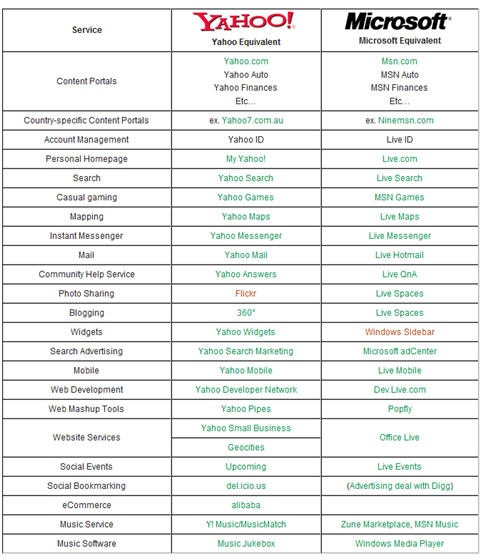 yahoo-microsoft-comparison