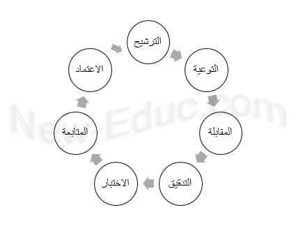 نظام تسريع الطلاب