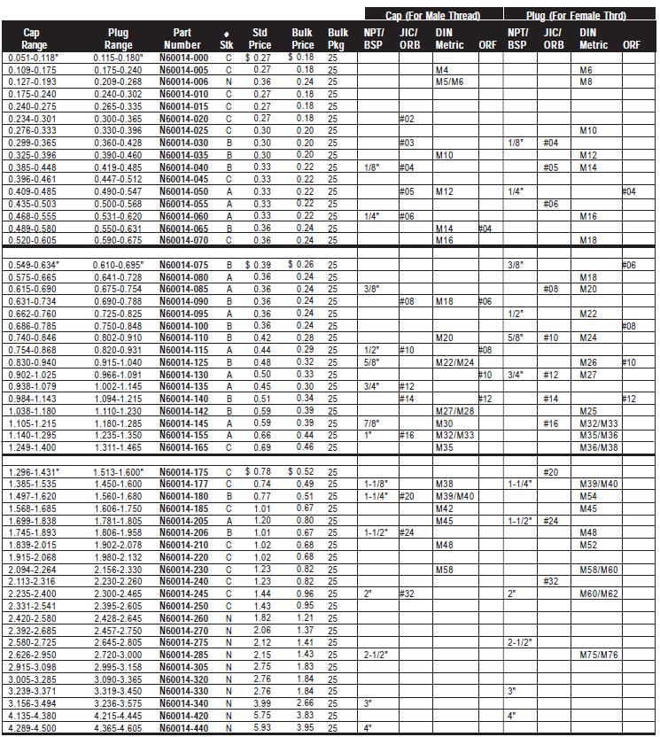 Hydraulic Fitting Conversion Chart