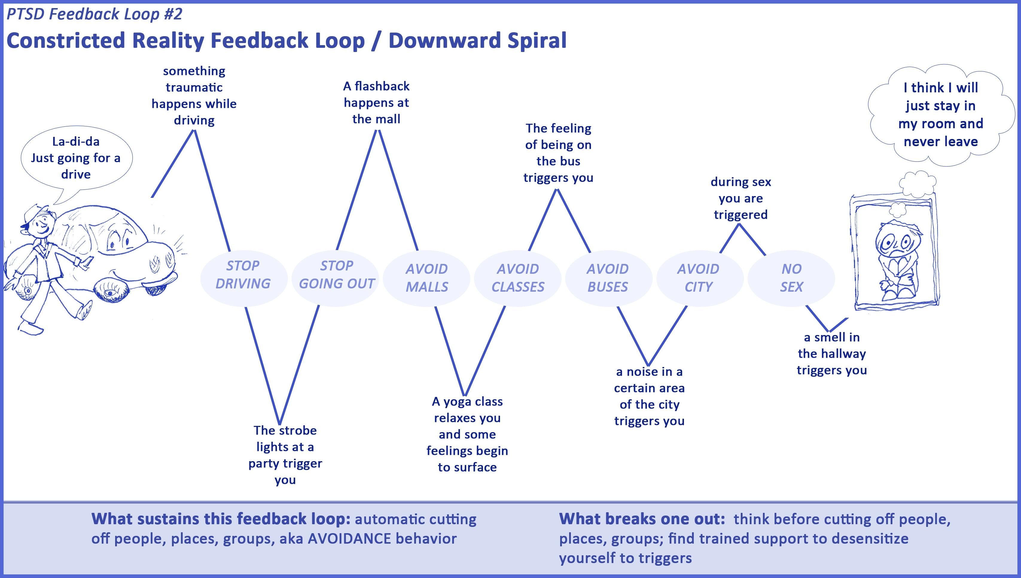 7 Ptsd Feedback Loops The Art Of Healing Trauma