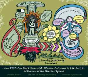 Th threat response as experienced in PTSD can impair decision making, for article How PTSD Can Block Successful, Effective Outcomes in Life Part 2 - Activation of the Nervous System