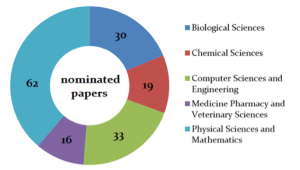 Figure 1. In numbers, papers nominated for the 2013 Algerian Paper of the Year Awards.