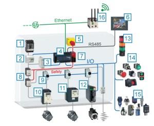 Schneider Electric Switches and Relays | Authorized Schneider Electric Distributor | Newark
