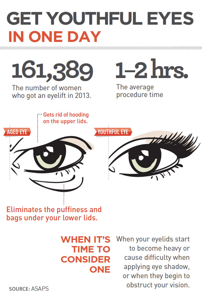 Infographic: Get Youthful Eyes in One Day featured image