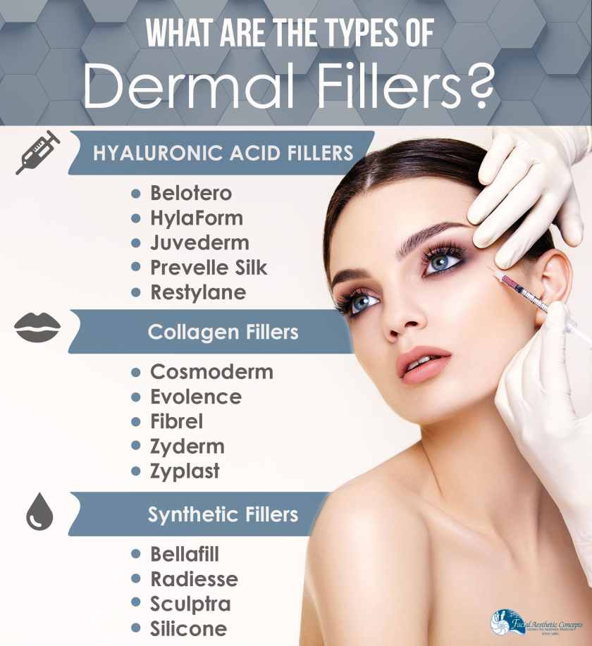 What Are the Types of Dermal Fillers Infographic
