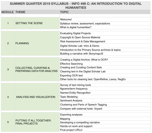 Intro to DH Syllabus