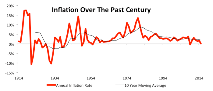 NewConstructs_TrendsInUSinflation_PastCentury_2016-09-21.png (927×399)