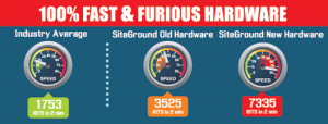 SiteGround It is fast