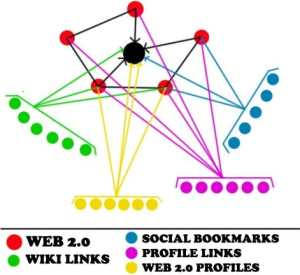 Backlinks from Unique IP