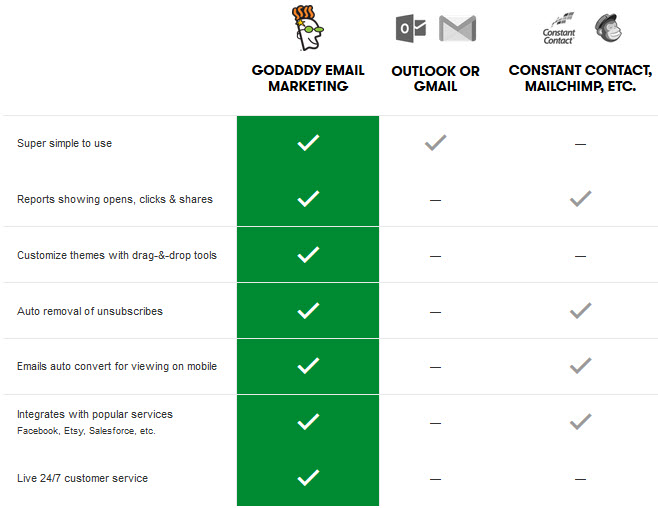 Why Should Choose GoDaddy Email Marketing For Your Business