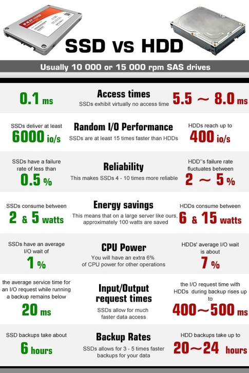 ssd hosting vs hdd hosting infographic