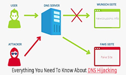 about dns hijacking