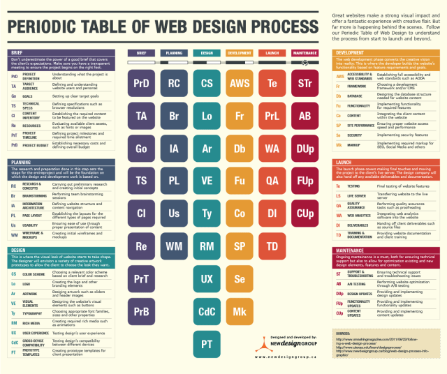 Periodic Table of Web Design Process