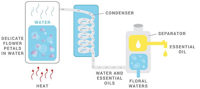 water-distillation