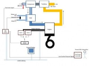 Engine and Transmission Controls  NewEagleWiki