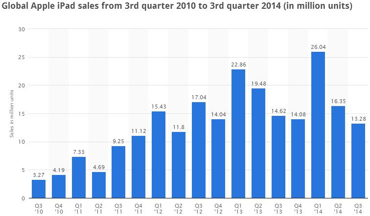 For the first time ever, iPad sales have fallen in two consecutive quarters.