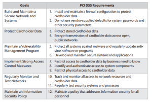 10 PCI DDS Requirements