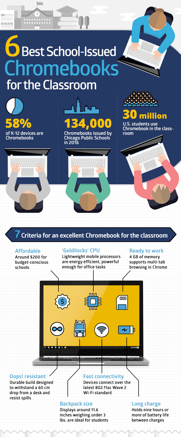 best school issued chromebooks for the classroom