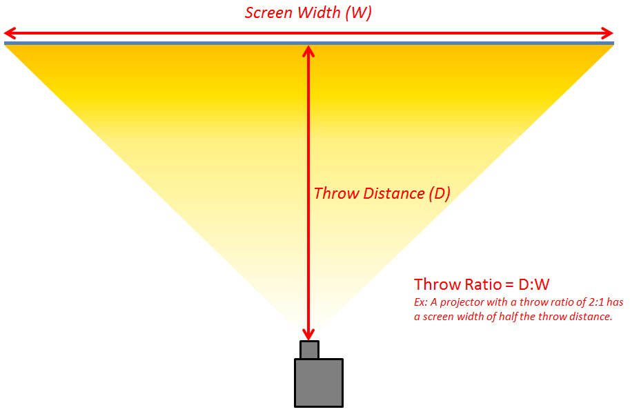 Projector Buying Guide 2016 - Understanding Throw Ratio