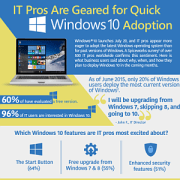 [Infographic] IT Pros Are Geared for Quick Windows 10 Adoption