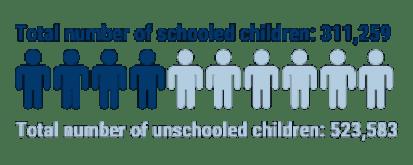 02_number-of-schooled-children