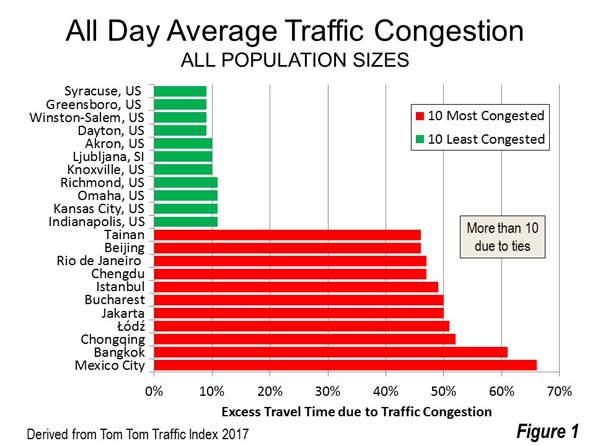 Image result for worst traffic cities jakarta