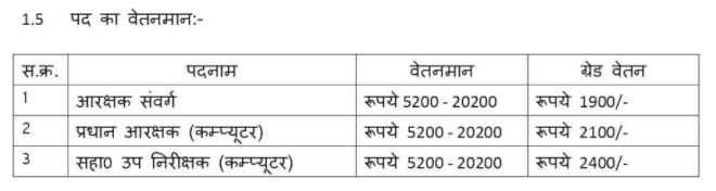 MP Police constable Salary