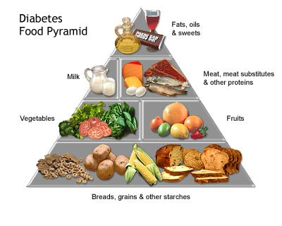 The Best Diabetic Diet Lists For Weight Loss   Apps ...