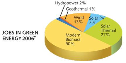jobs in green energy 2006(7)