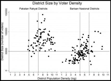 District size by voter density