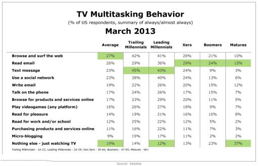 Deloitte-US-TV-Multitasking-Behavior-Mar2013