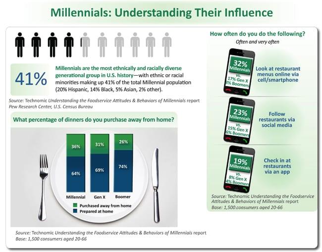 millennial_infographic_v2