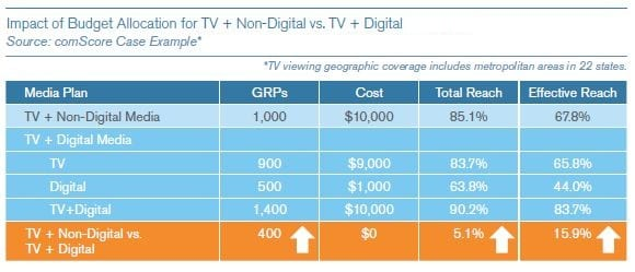 TV provides better reach than digital for mass-market products