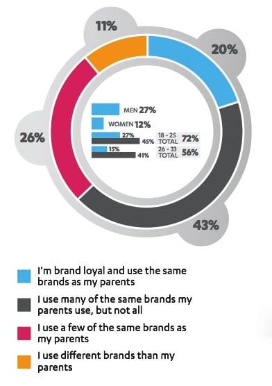 brand loyal millennials