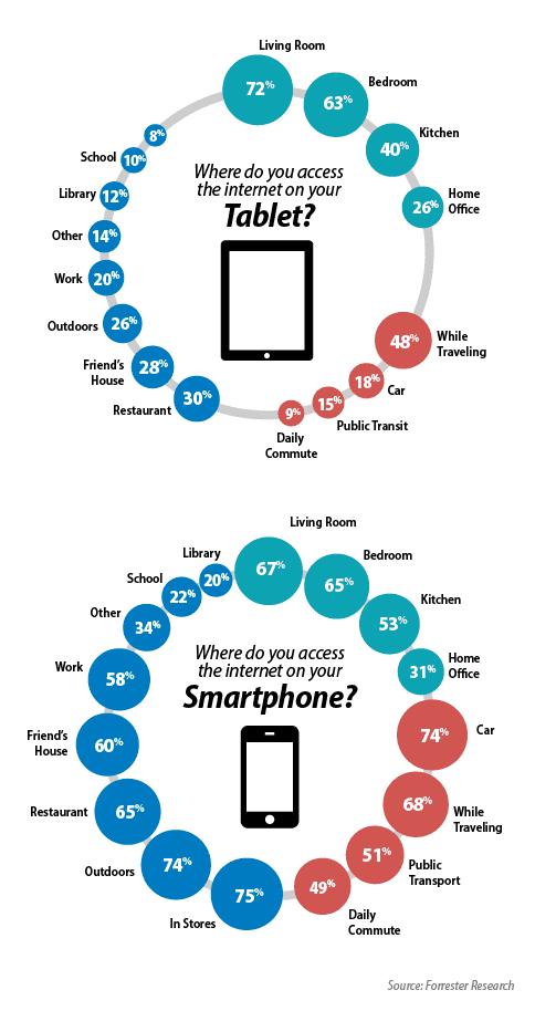 smartphone vs tablets