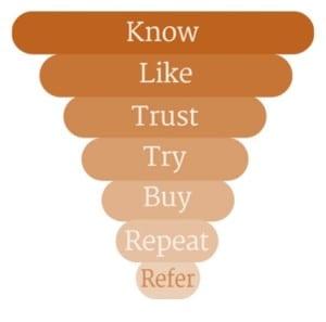 consumerloyalty cycle