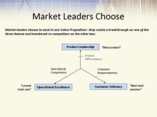 MarketLeadersChoose