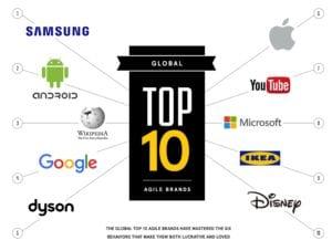 agile brands