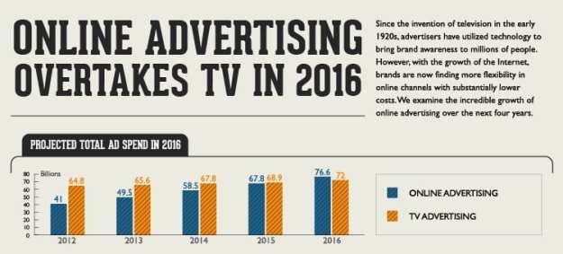 Image result for online ads