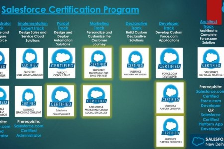 interior salesforce certification logos » 4K Pictures | 4K Pictures ...
