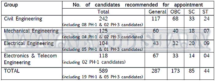 UPSC Engg Result 2015