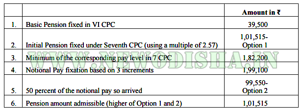 Fixation-of-pension-calculation-1