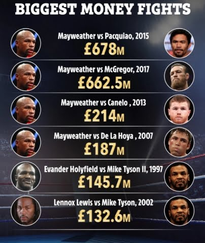 Biggest Money Fights in MMA history