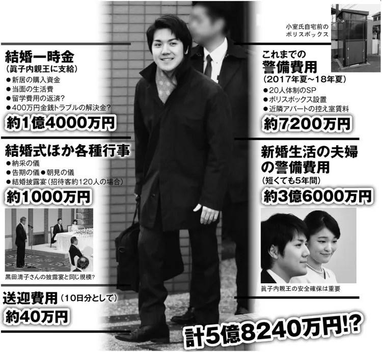 写真】小室圭さん 眞子さまと結婚なら警備費は5年間で「3億6000万円」|NEWSポストセブン - Part 2