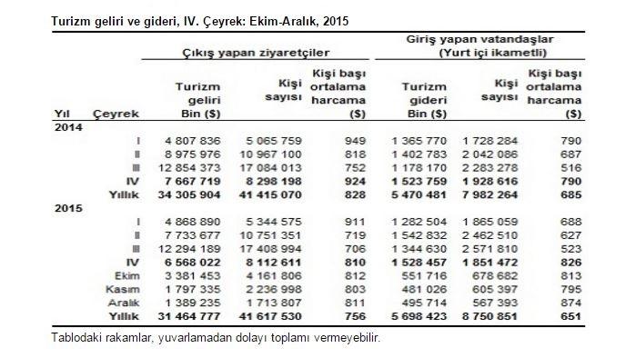 Турист в среднем тратит $756 в Турции